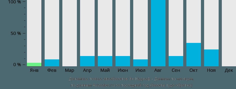 Динамика поиска авиабилетов из Эн-Наджафа в Даммам по месяцам