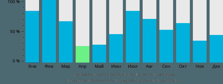 Динамика поиска авиабилетов из Нанкина по месяцам