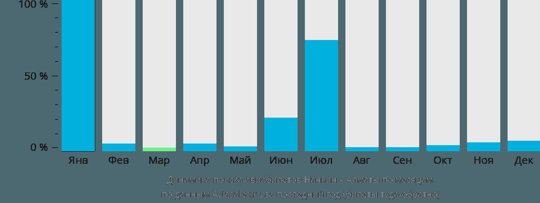 Динамика поиска авиабилетов из Нанкина в Алматы по месяцам