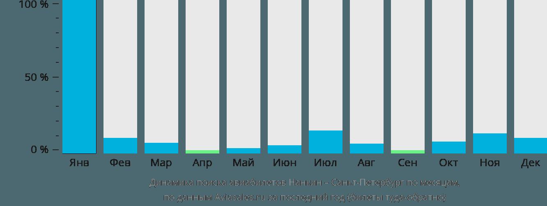 Динамика поиска авиабилетов из Нанкина в Санкт-Петербург по месяцам