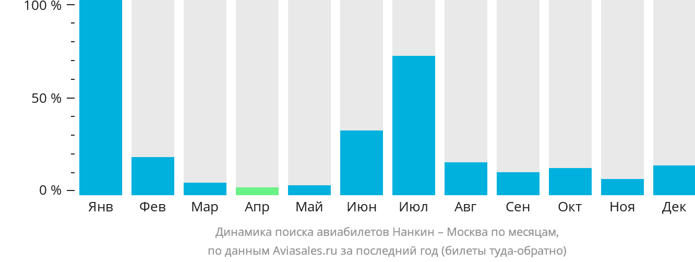 Динамика поиска авиабилетов из Нанкина в Москву по месяцам