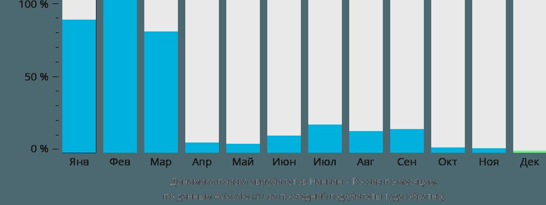 Динамика поиска авиабилетов из Нанкина в Россию по месяцам