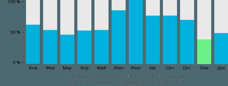 Динамика поиска авиабилетов из Нанкина в Сямынь по месяцам