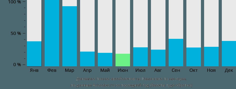 Динамика поиска авиабилетов из Намангана по месяцам