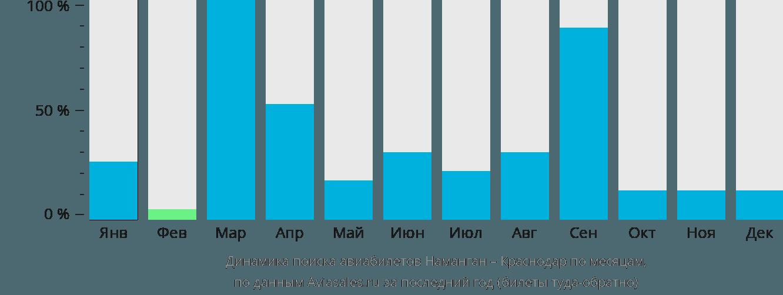 Динамика поиска авиабилетов из Намангана в Краснодар по месяцам