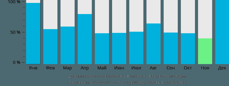 Динамика поиска авиабилетов из Намангана в Москву по месяцам