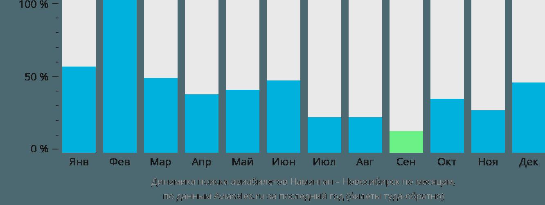 Динамика поиска авиабилетов из Намангана в Новосибирск по месяцам