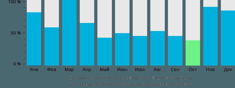 Динамика поиска авиабилетов из Намангана в Ташкент по месяцам