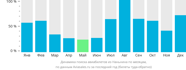 Динамика поиска авиабилетов из Наньнина по месяцам