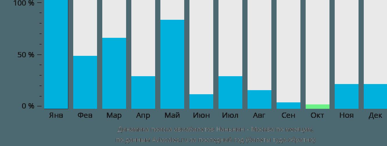 Динамика поиска авиабилетов из Наньнина в Москву по месяцам
