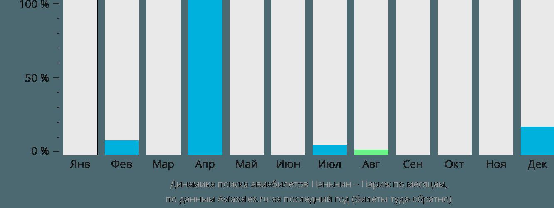 Динамика поиска авиабилетов из Наньнина в Париж по месяцам