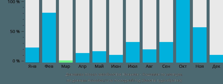Динамика поиска авиабилетов из Наньнина в Хошимин по месяцам