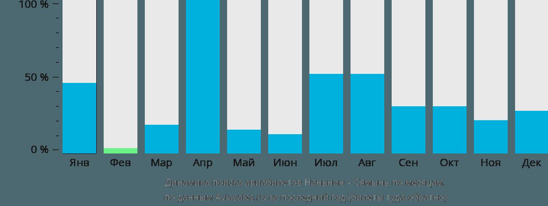 Динамика поиска авиабилетов из Наньнина в Сямынь по месяцам