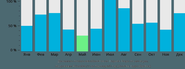 Динамика поиска авиабилетов из Нарьян-Мара по месяцам