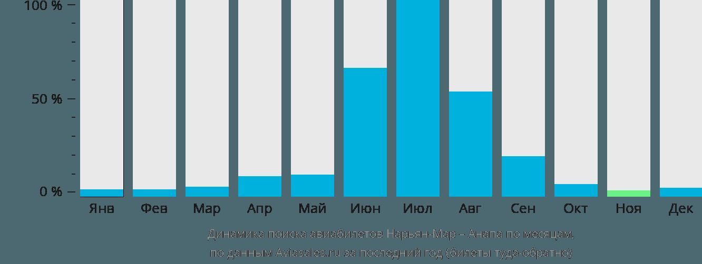 Динамика поиска авиабилетов из Нарьян-Мара в Анапу по месяцам
