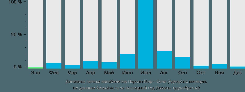 Динамика поиска авиабилетов из Нарьян-Мара в Сочи  по месяцам