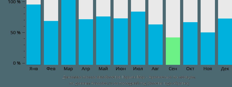 Динамика поиска авиабилетов из Нарьян-Мара в Архангельск по месяцам