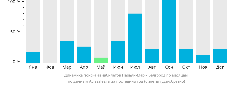 Динамика поиска авиабилетов из Нарьян-Мара в Белгород по месяцам