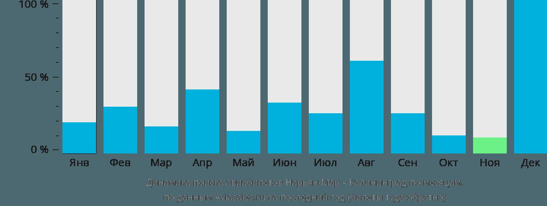 Динамика поиска авиабилетов из Нарьян-Мара в Калининград по месяцам