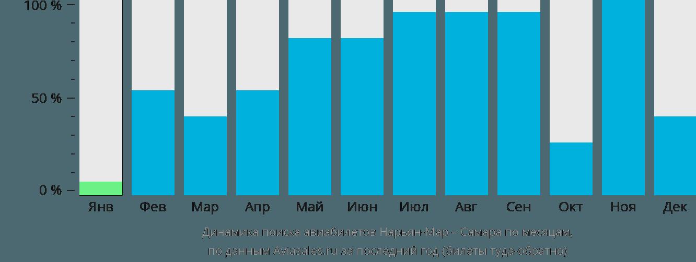 Динамика поиска авиабилетов из Нарьян-Мара в Самару по месяцам