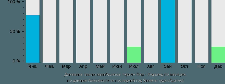 Динамика поиска авиабилетов из Нарьян-Мара в Худжанд по месяцам