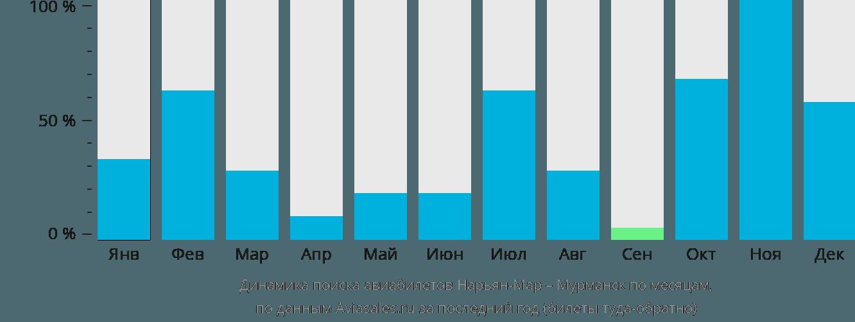Динамика поиска авиабилетов из Нарьян-Мара в Мурманск по месяцам