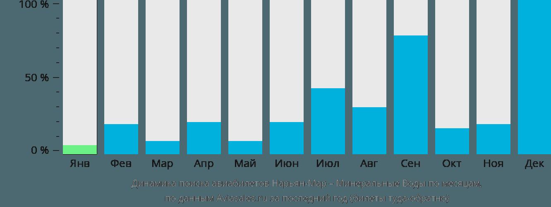 Динамика поиска авиабилетов из Нарьян-Мара в Минеральные воды по месяцам