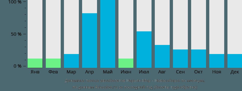 Динамика поиска авиабилетов из Нарьян-Мара в Новосибирск по месяцам