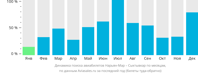 Динамика поиска авиабилетов из Нарьян-Мара в Сыктывкар по месяцам
