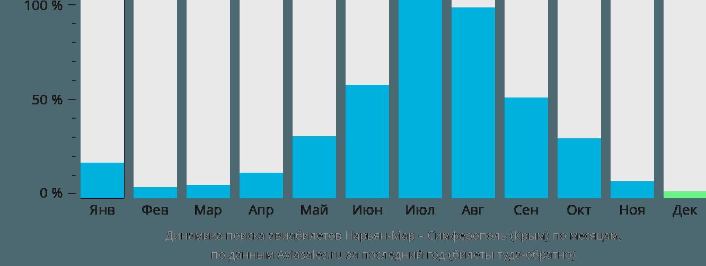 Динамика поиска авиабилетов из Нарьян-Мара в Симферополь  по месяцам