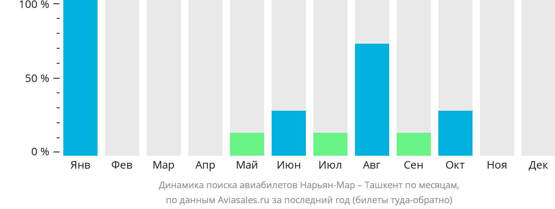Динамика поиска авиабилетов из Нарьян-Мара в Ташкент по месяцам