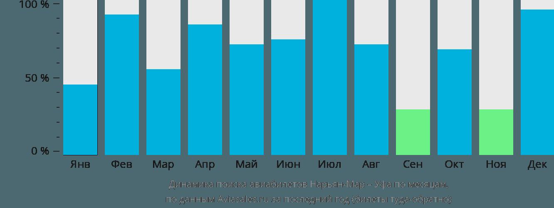 Динамика поиска авиабилетов из Нарьян-Мара в Уфу по месяцам