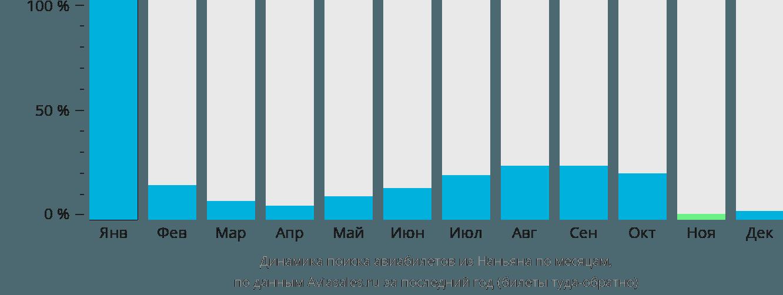 Динамика поиска авиабилетов из Наньяна по месяцам