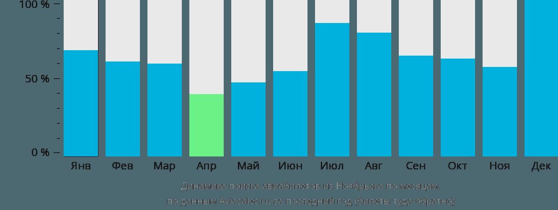 Динамика поиска авиабилетов из Ноябрьска по месяцам
