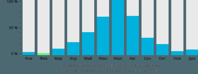 Динамика поиска авиабилетов из Ноябрьска в Анапу по месяцам