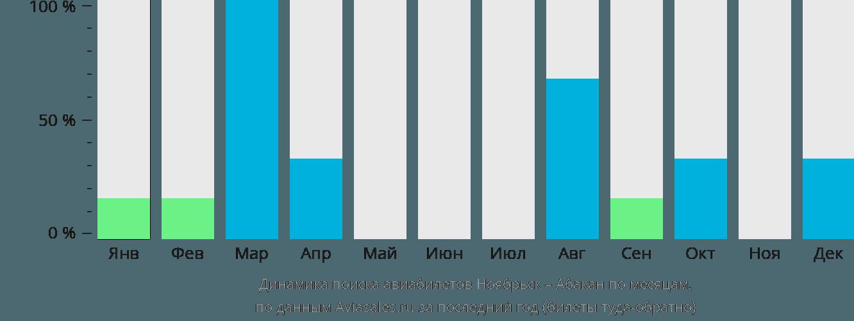 Динамика поиска авиабилетов из Ноябрьска в Абакан по месяцам