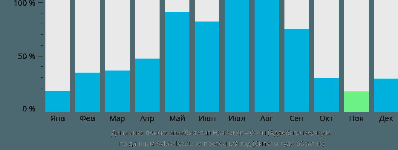 Динамика поиска авиабилетов из Ноябрьска в Сочи по месяцам