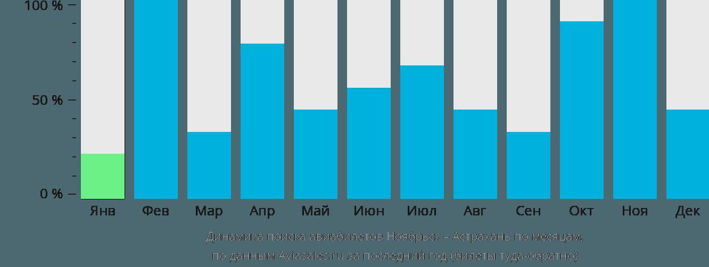 Динамика поиска авиабилетов из Ноябрьска в Астрахань по месяцам