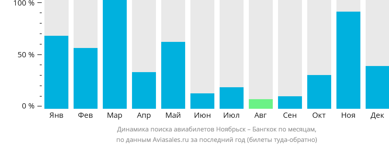 Динамика поиска авиабилетов из Ноябрьска в Бангкок по месяцам