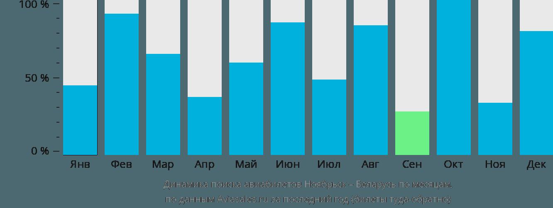 Динамика поиска авиабилетов из Ноябрьска в Беларусь по месяцам