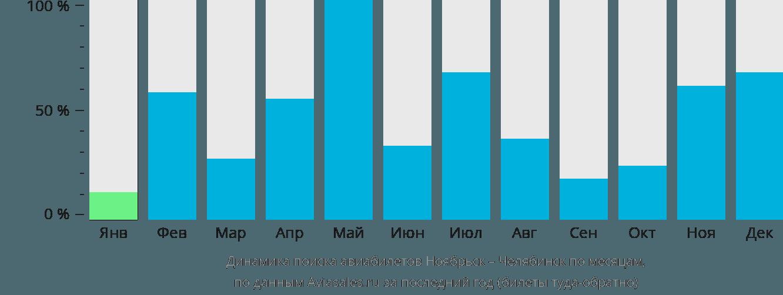 Динамика поиска авиабилетов из Ноябрьска в Челябинск по месяцам