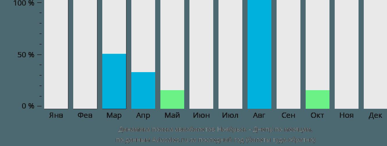 Динамика поиска авиабилетов из Ноябрьска в Днепр по месяцам