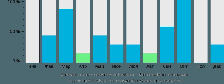 Динамика поиска авиабилетов из Ноябрьска в Денпасар Бали по месяцам