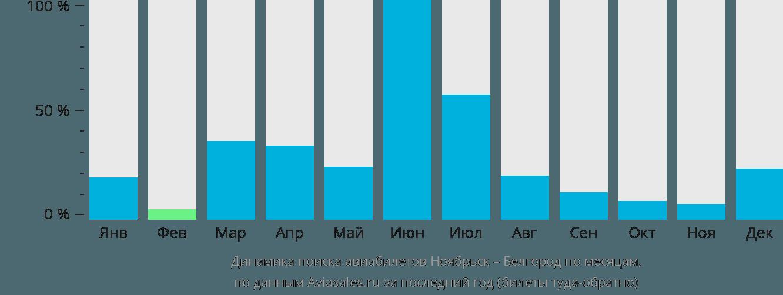 Динамика поиска авиабилетов из Ноябрьска в Белгород по месяцам
