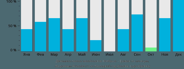 Динамика поиска авиабилетов из Ноябрьска в Ереван по месяцам