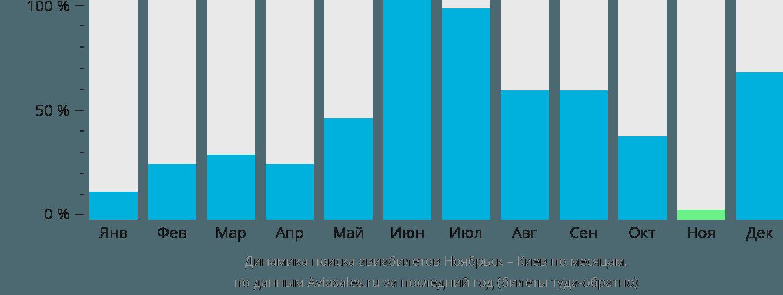 Динамика поиска авиабилетов из Ноябрьска в Киев по месяцам