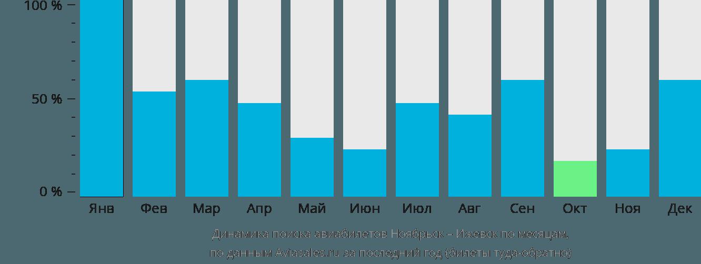 Динамика поиска авиабилетов из Ноябрьска в Ижевск по месяцам
