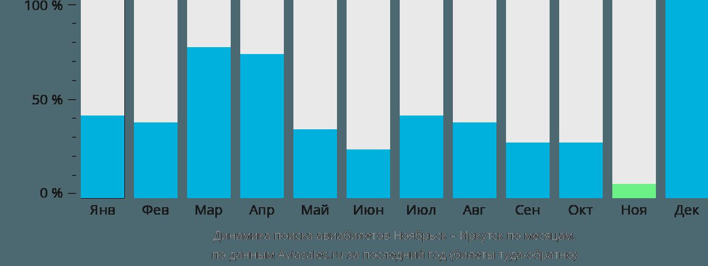 Динамика поиска авиабилетов из Ноябрьска в Иркутск по месяцам