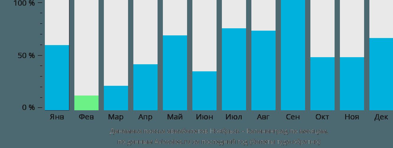Динамика поиска авиабилетов из Ноябрьска в Калининград по месяцам