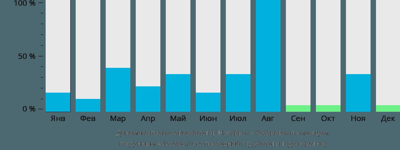Динамика поиска авиабилетов из Ноябрьска в Хабаровск по месяцам